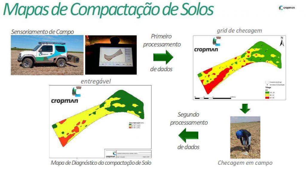 zonas de compactação